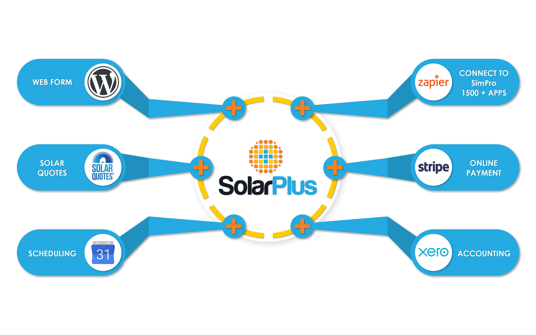 solar-plus-integration